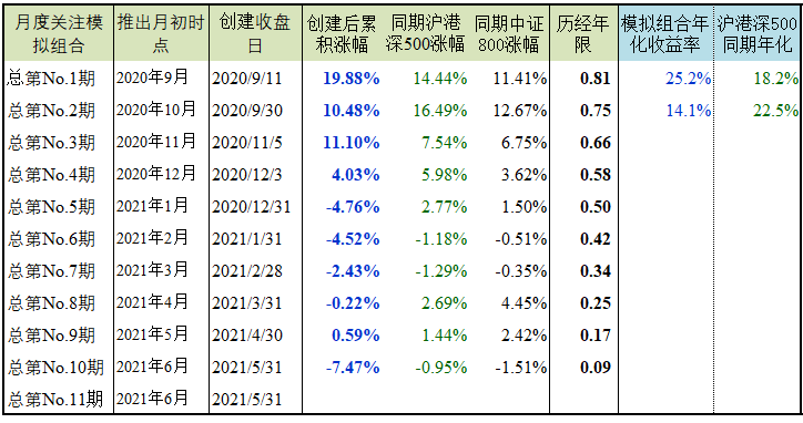 """【月度关注】""""企业价值评分""""优选公司-2021年7月"""