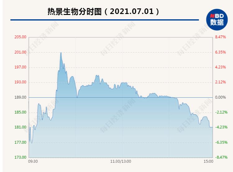 """热景生物或连续两个季度登顶A股""""预增王"""":股价却跌了 啥情况?"""