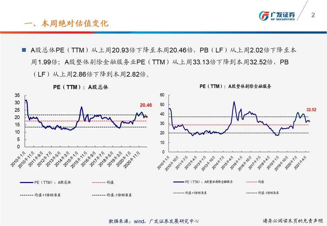 【广发策略】一张图看懂本周A股估值变化-广发TTM估值比较周报(7月第1期)