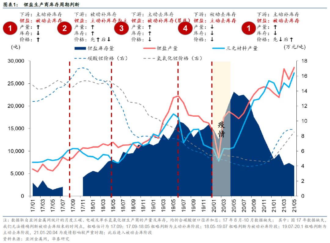 华泰证券:锂行业进入长期震荡上行区间 价格上涨未结束