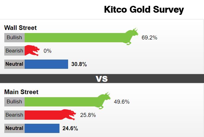 """""""前进一步,后退两步""""!Kitco黄金周度调查:华尔街和主体街一致看涨 如突破这一水平将预示黄金实现突破"""