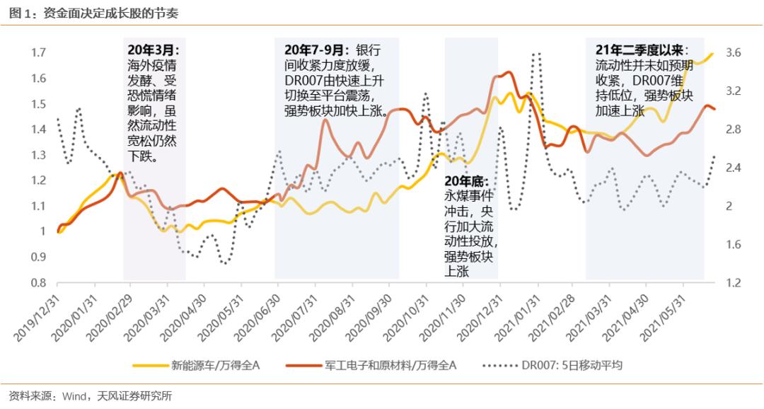 市场下跌点评:流动性决定节奏、景气度决定趋势【天风策略刘晨明】