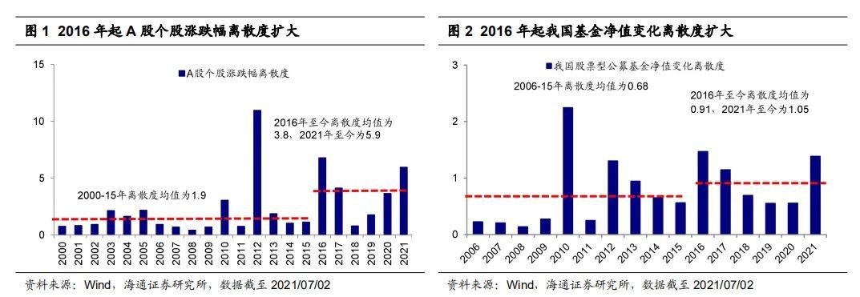 【海通策略】半年复盘:分化(荀玉根、李影)