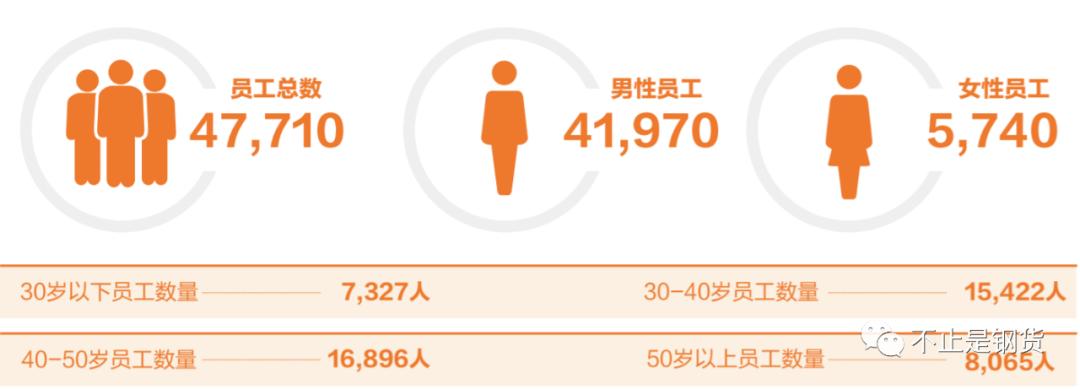 宝钢股份4.77万员工构成:女性比例为12%,50岁以上的员工占比16.9%、行政人员占比5.1%