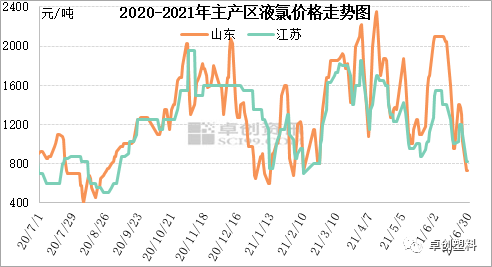 液氯半年报:价格高起高落 供需变动频繁