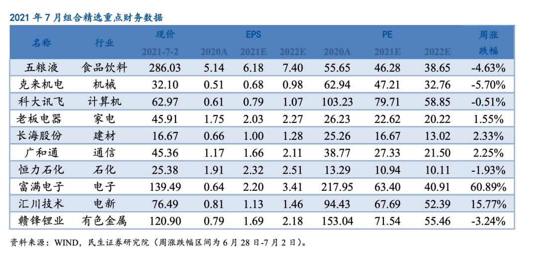 【民生研究】周观点汇总:当前市场的短期风险在于高低切换,中报行情还未走完