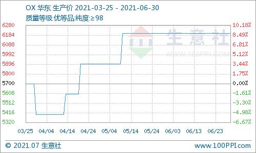 生意社:6月苯酐市场价格走势小幅下滑
