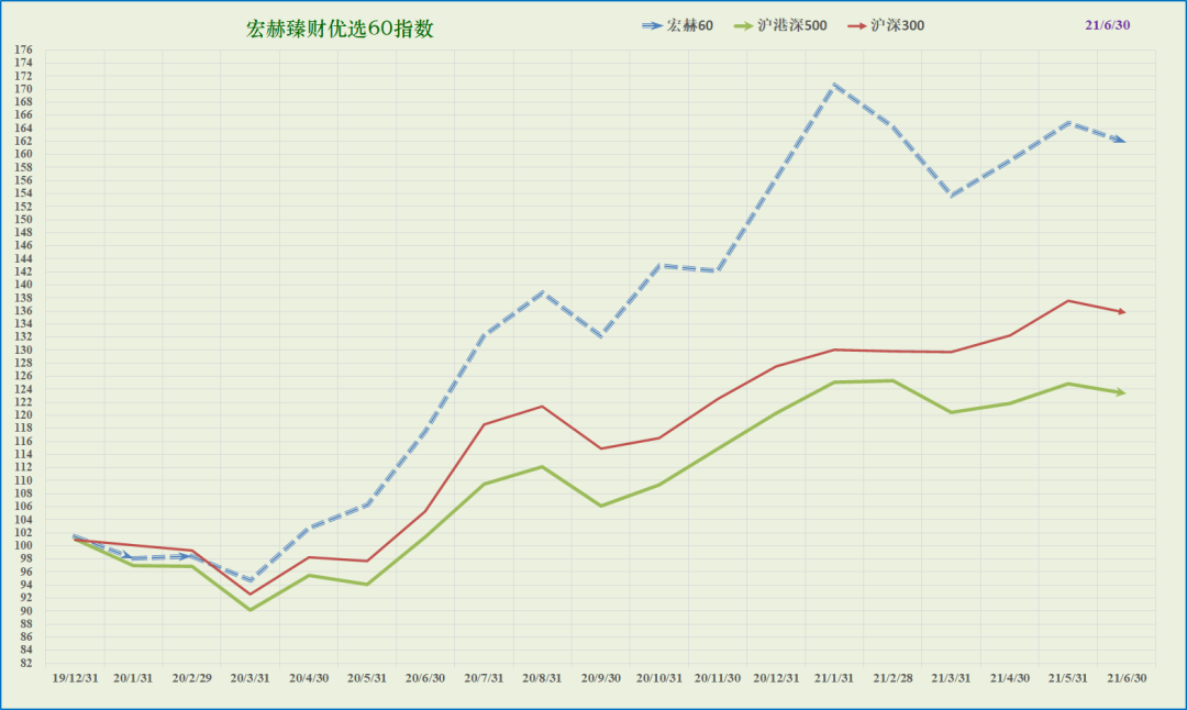 宏赫60指数 | 跟踪表现(2021Q2)