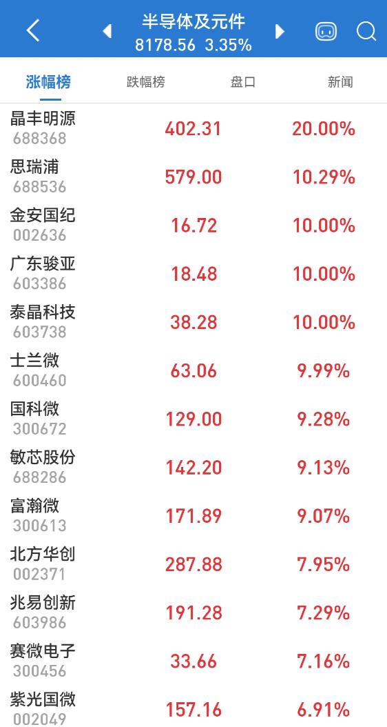 大基金屡屡出手:芯片股爆发 网络安全板块涨至年内最高点