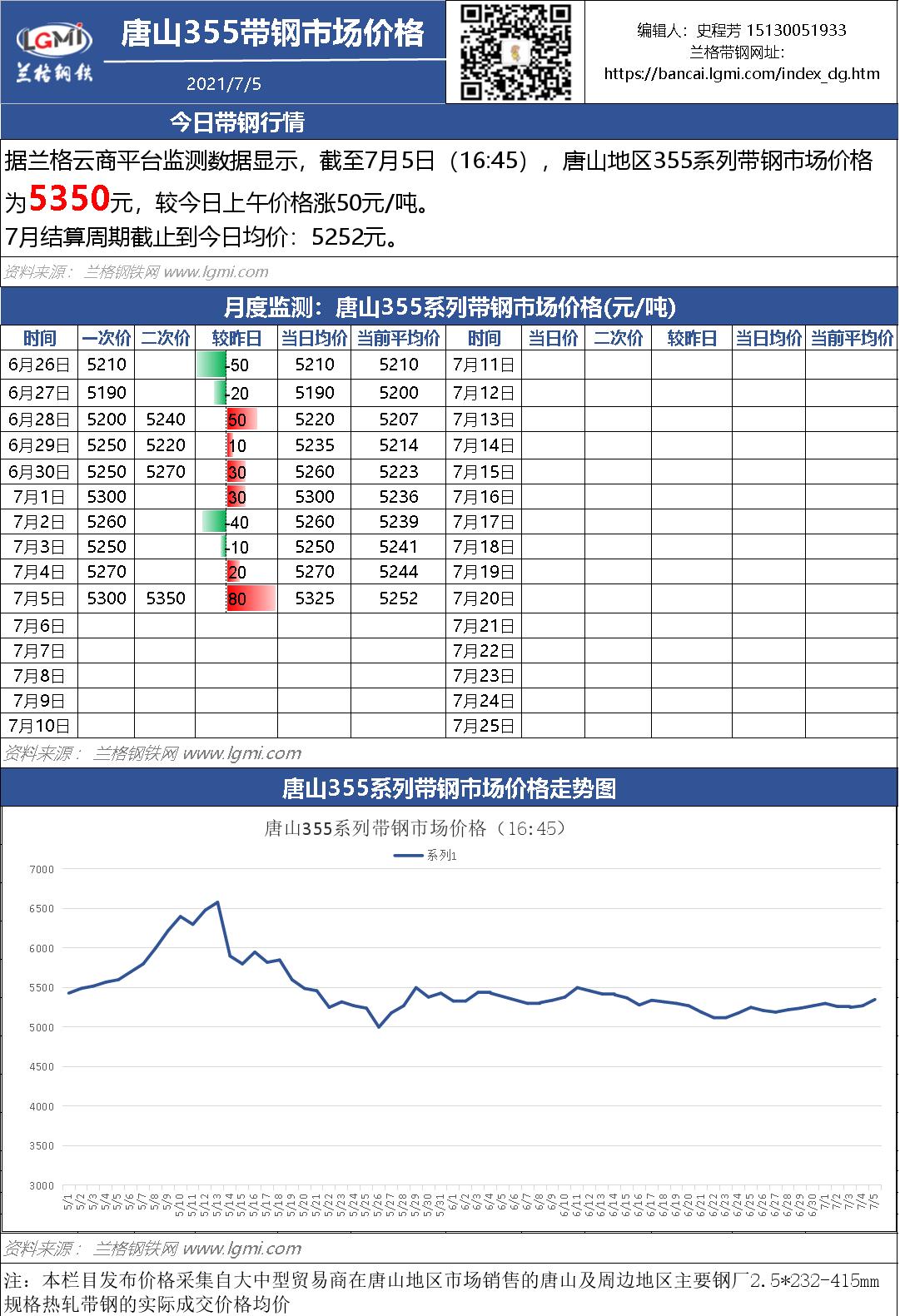 7月5日(16:45)唐山355系带钢市场价