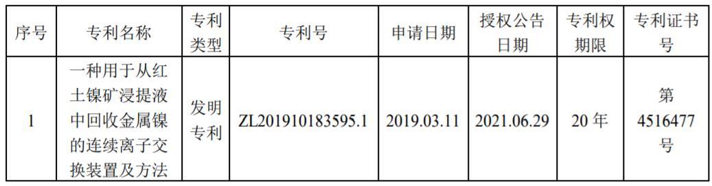 蓝晓科技获红土镍矿浸提专利 提镍领域二季度订单约6446万