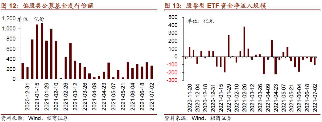 【招商策略】微观流动性明显回落,陆股通加仓TMT&可选消费——金融市场流动性与监管动态周报