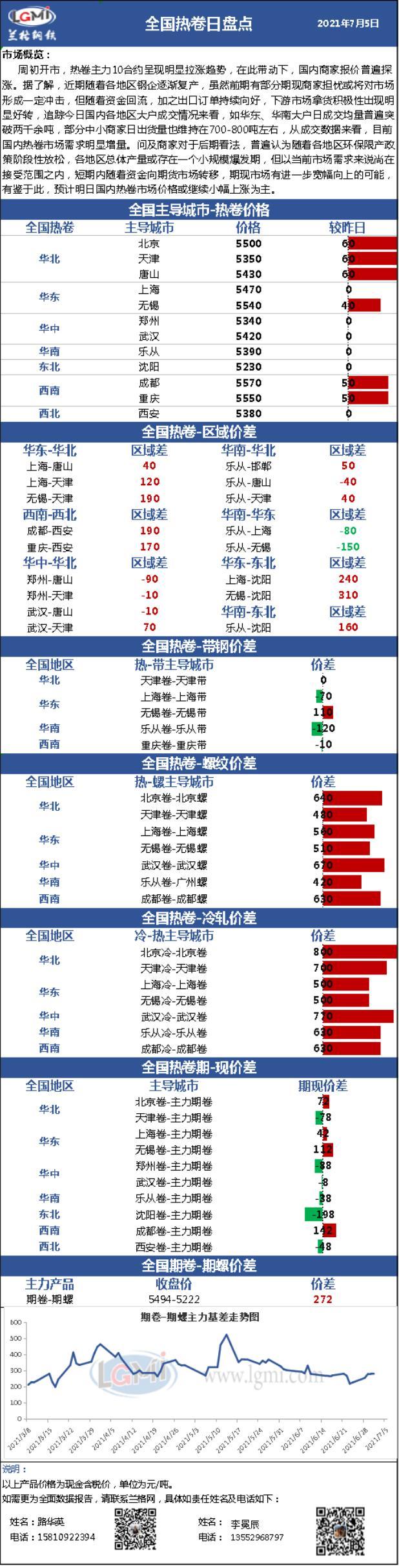 兰格热轧卷板日盘点(7.5):市场报价尾盘继续探涨 各地区成交情况明显增量