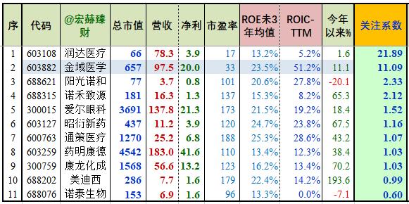 """【细分行业】27家申万""""医疗服务""""公司初筛选"""