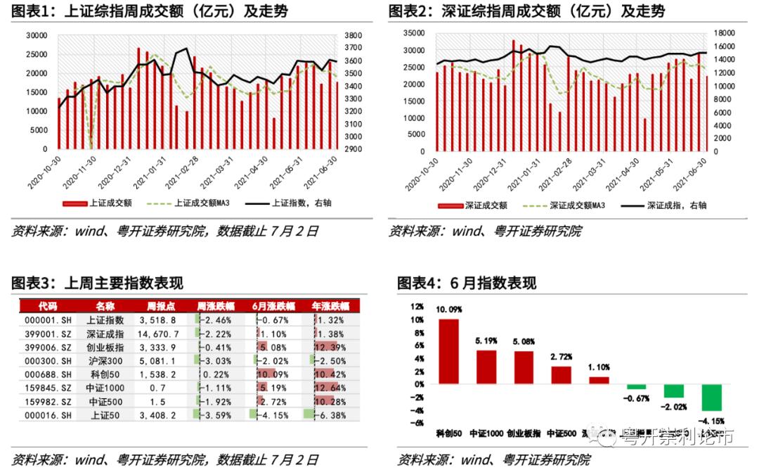 粤开策略专题 | 流动性观察:不惧资金扰动,布局景气成长