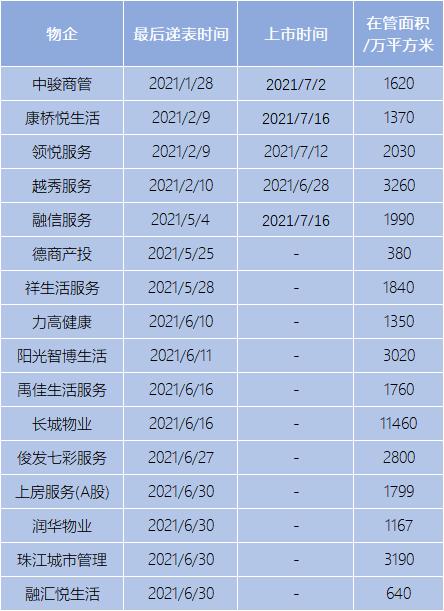 IPO新股报告 | 力高健康:康养故事能否掘金?