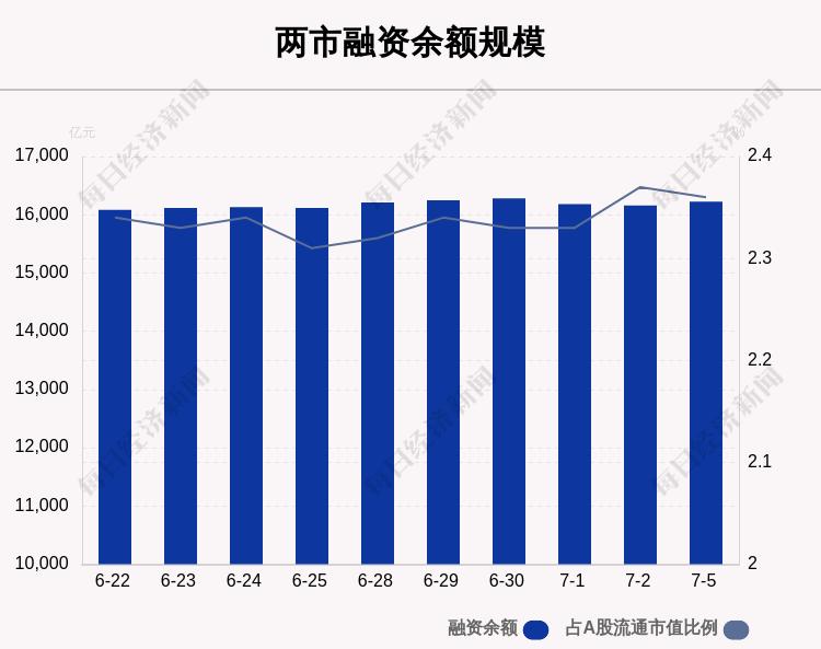 7月5日融资余额16223.71亿元 环比增加63.22亿元
