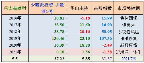 【私募评级】华山论剑-少薮派投资