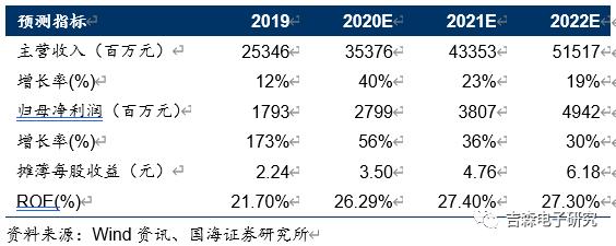 【公司点评】传音控股:全年业绩符合预期,非洲之王持续发力新市场