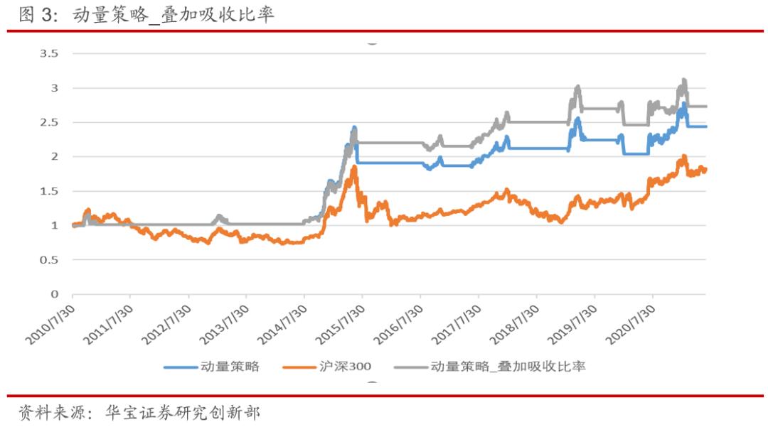 如何基于吸收比率,优化权益市场动量择时策略——量化择时与资产配置月报