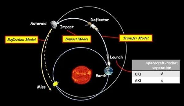"""枢密院十号:""""中国要用23枚长五撞击小行星""""到底是怎么回事"""