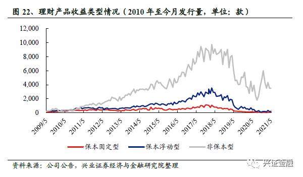 【兴证银行 傅慧芳/陈绍兴】理财周报:理财产品发行量下滑