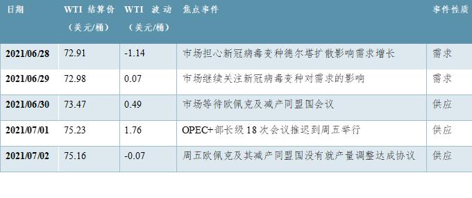 OPEC+会议搁浅 油价波动率放大