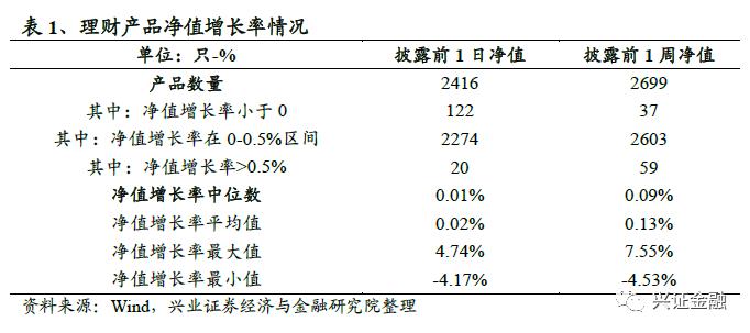 【兴证银行 傅慧芳/陈绍兴】理财周报(2021.06.28-2021.07.04):理财产品发行量下滑