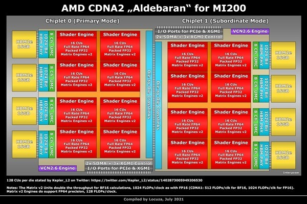 AMD Instinct MI200计算卡创纪录 高达128GB显存