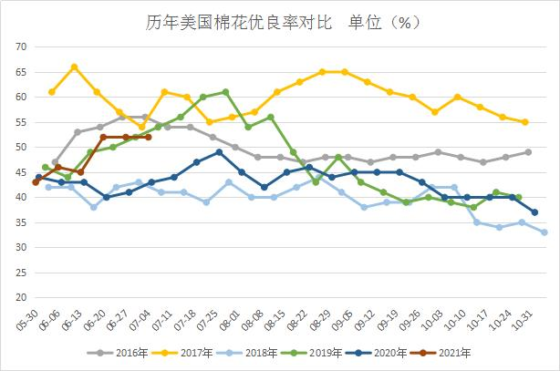 美棉生长状况平稳 优良率仍高于去年