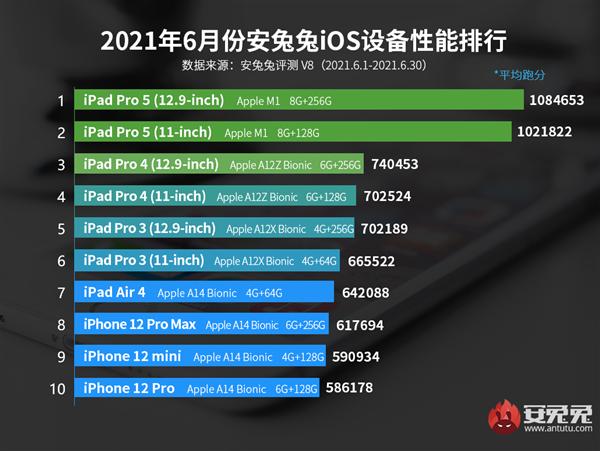 6月iOS设备性能榜出炉:M1版iPad Pro继续称王