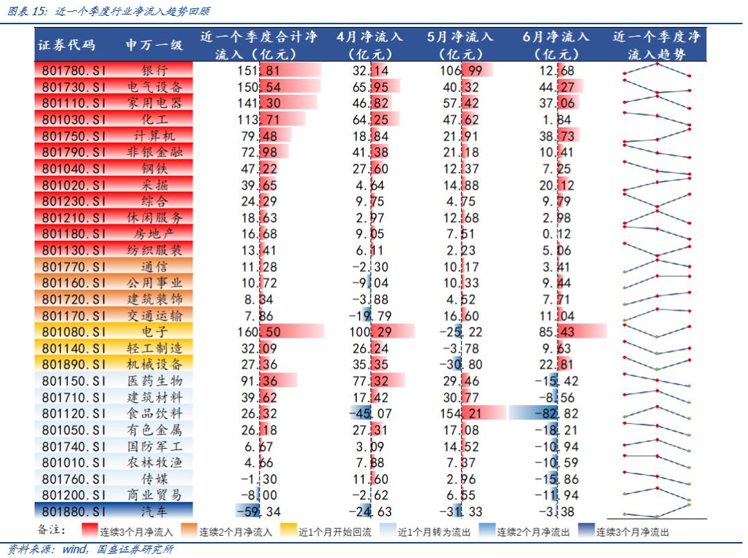 【国盛策略 | 陆股通月报】北上流入降速,继续增配成长