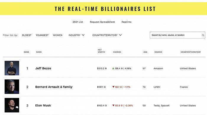 全球首富贝索斯净资产达到创纪录的2112亿美元