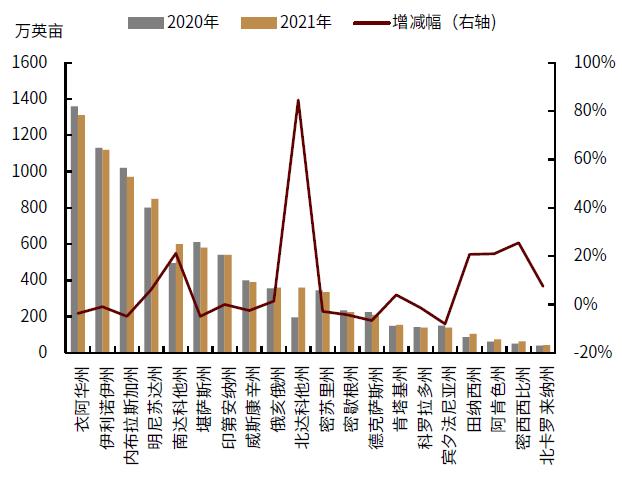 中金:USDA双重利好,农产品供应风险持续