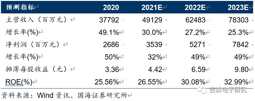 【公司点评】传音控股:2021H1业绩指引符合预期,长期增长动力十足