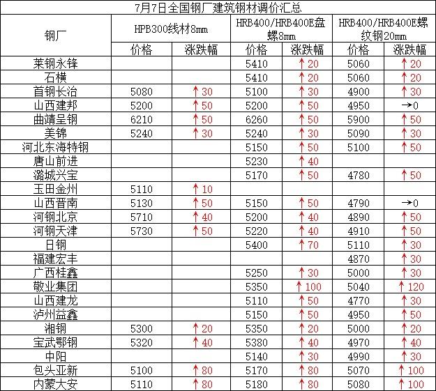 兰格建筑钢材日盘点(7.7):市场价继续走强 区域成交现乏力