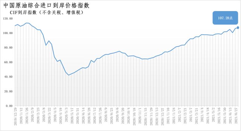 6月28日-7月4日中国原油综合进口到岸价格指数为107.28点