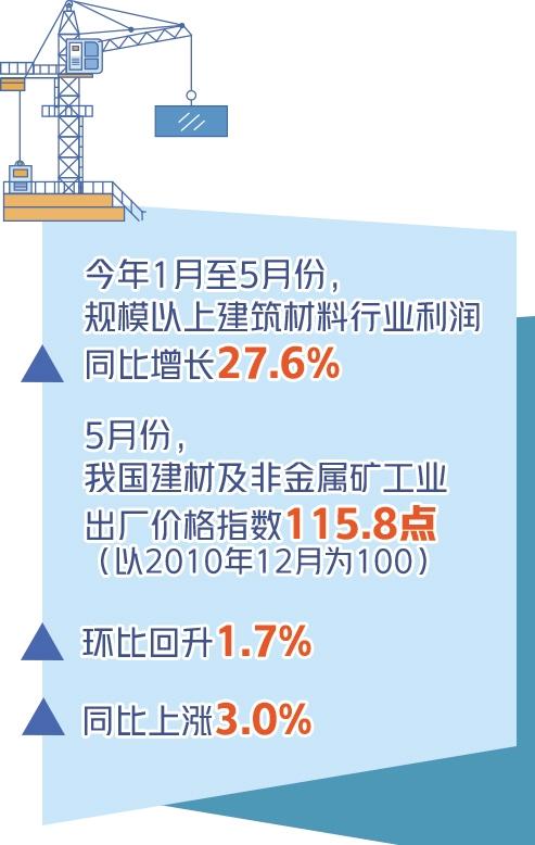 建材行业利润大幅增长