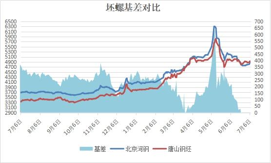 兰格建筑钢材日盘点:市场价继续走强 区域成交现乏力