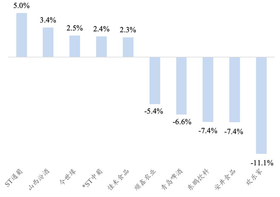 【开源食饮每日资讯0708】酒鬼酒预计2021H1净利同比增170.96%至181.79%。