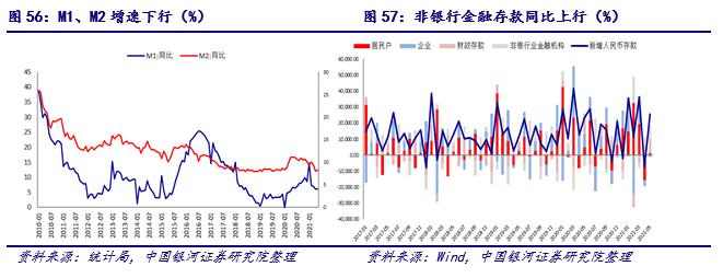 【银河宏观许冬石】宏观动态 2021.6丨中国经济缓中趋降,美联储货币政策转向
