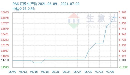 生意社:原料供应维持偏紧 七月初PA6跟涨上游