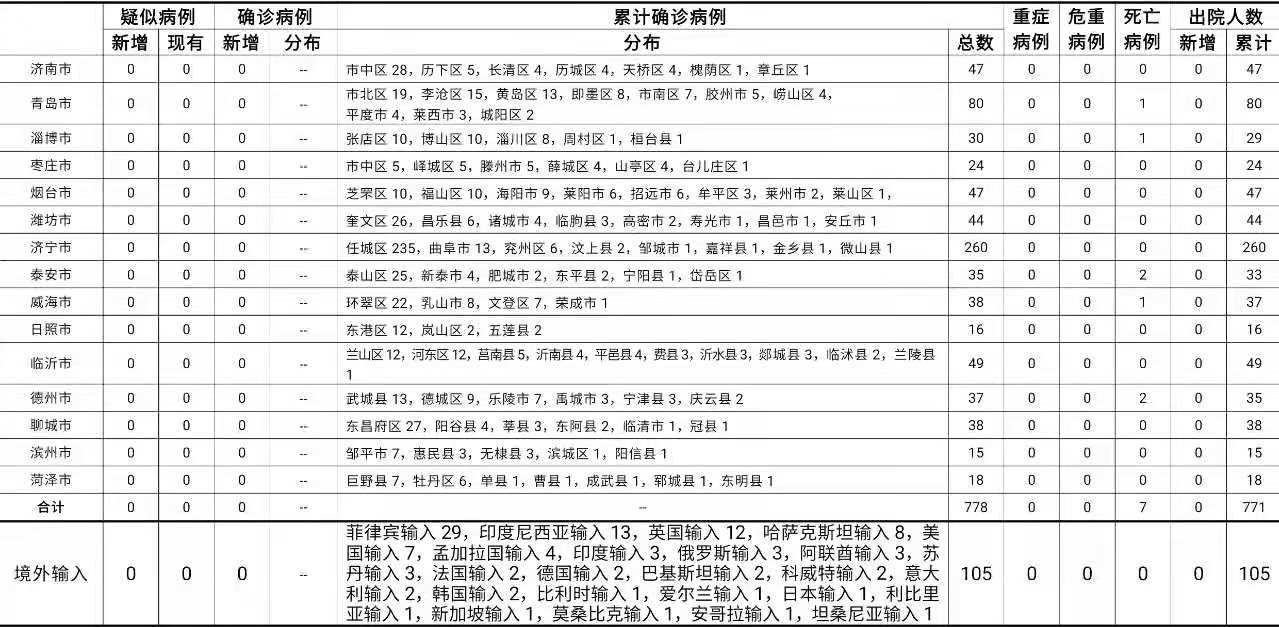 2021年7月7日0时至24时山东省新型冠状病毒肺炎疫情情况