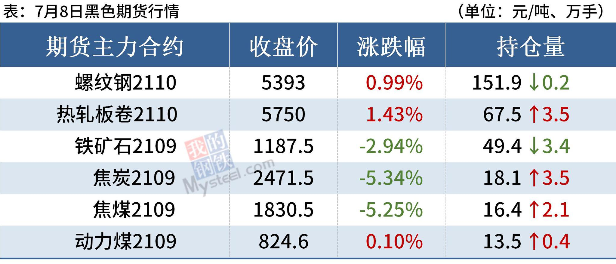 钢厂库存下降,螺纹均价涨近5100,后期涨势放缓