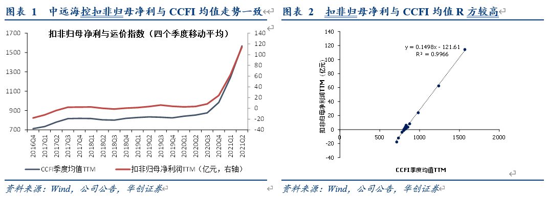 【华创交运*业绩点评】中远海控半年报预增:Q2扣非净利216亿,预计高运价下Q3利润或进一步上行