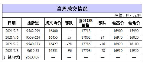 轮出日报|7月8日储备棉成交均价16331元/吨