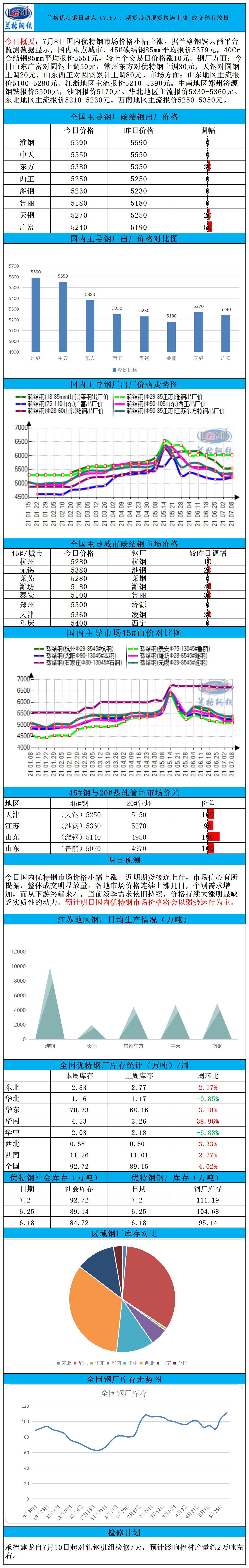兰格优特钢日盘点(7.8):期货带动下火接连上涨 成交稍有放量