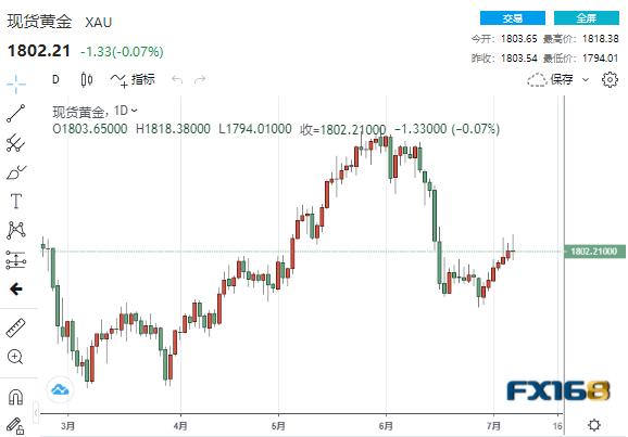 """【黄金收盘】黄金突然""""高台跳水""""背后有两大原因!市场唱多声此起彼伏、黄金恢复涨势的时机已成熟?"""