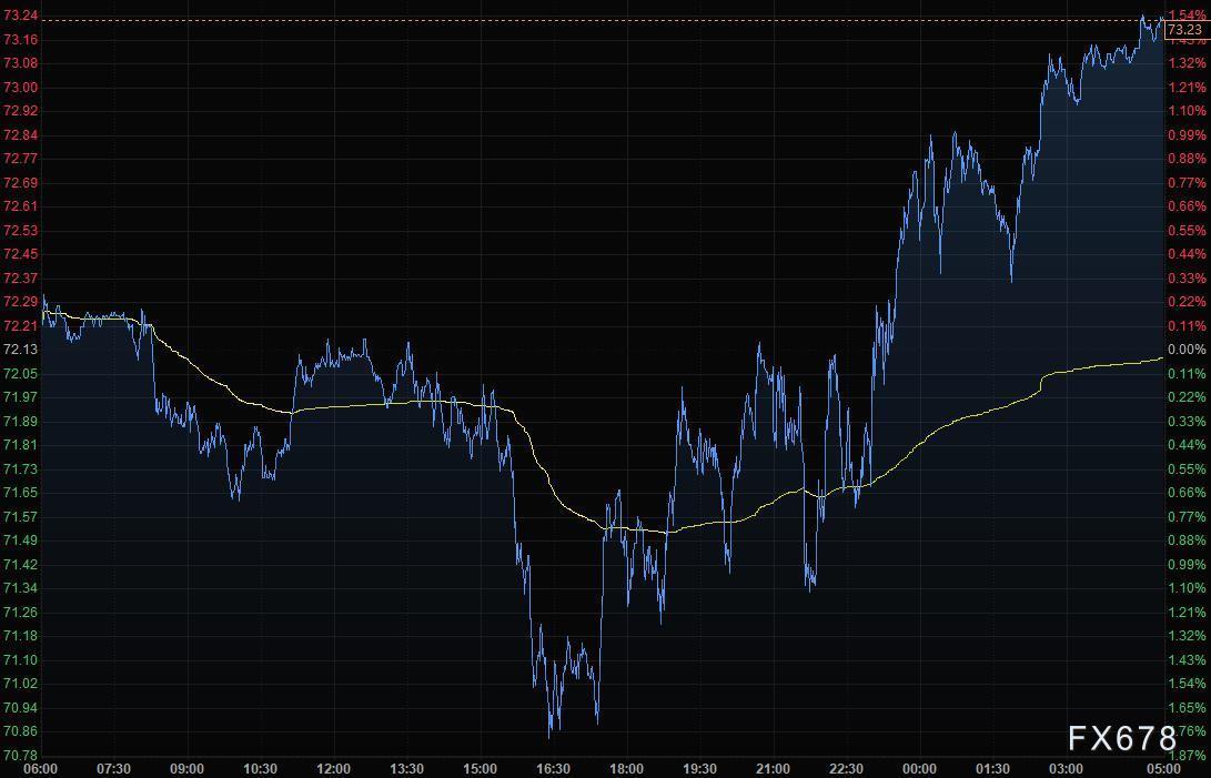 财经早餐:美元走低黄金持稳,避险货币大涨,油价从三周低位回升