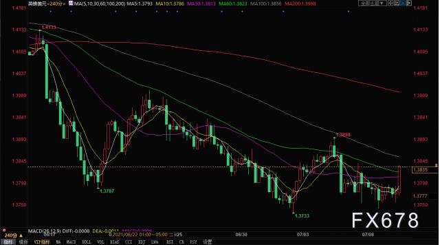 英镑兑美元冲高,然而涨势恐难延续